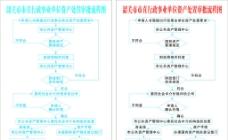 韶关市市直行政事业单位资产处置审批流程图图片