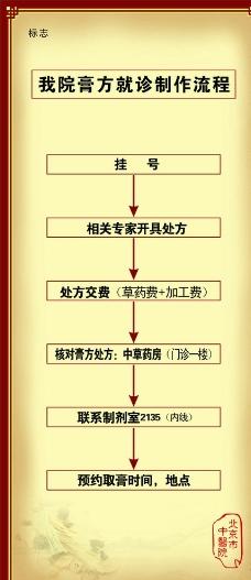 中医制作流程展架图片