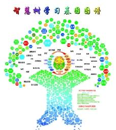 智慧树学习基因图谱图片